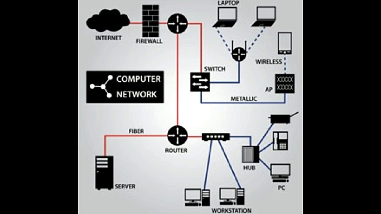 Hybrid Technology Network Diagram Electrical Wiring Diagrams Wired And Wireless Topology Youtube