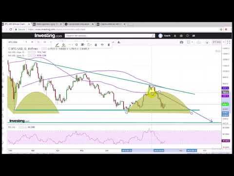 Bitcoin Price Analysis, 13 Aug 2018