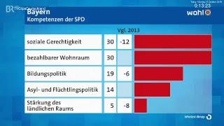 Landtagswahl 2018 in Bayern LIVE