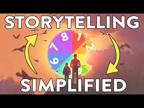 Dan Harmon Story Circle | A Simplified Plot Structure