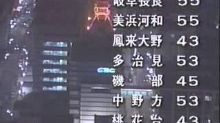 CBCテレビ クロージング 1999年ごろ