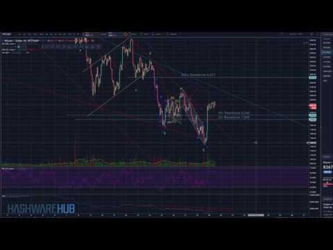 Bitcoin - New Bull Run? - Key Levels - Technical Analysis - Elliott Wave Analysis