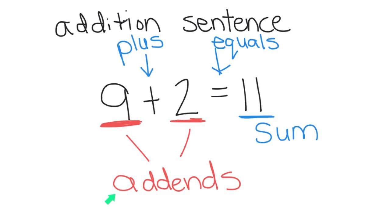 math worksheet : change the order of addends  youtube : Addends