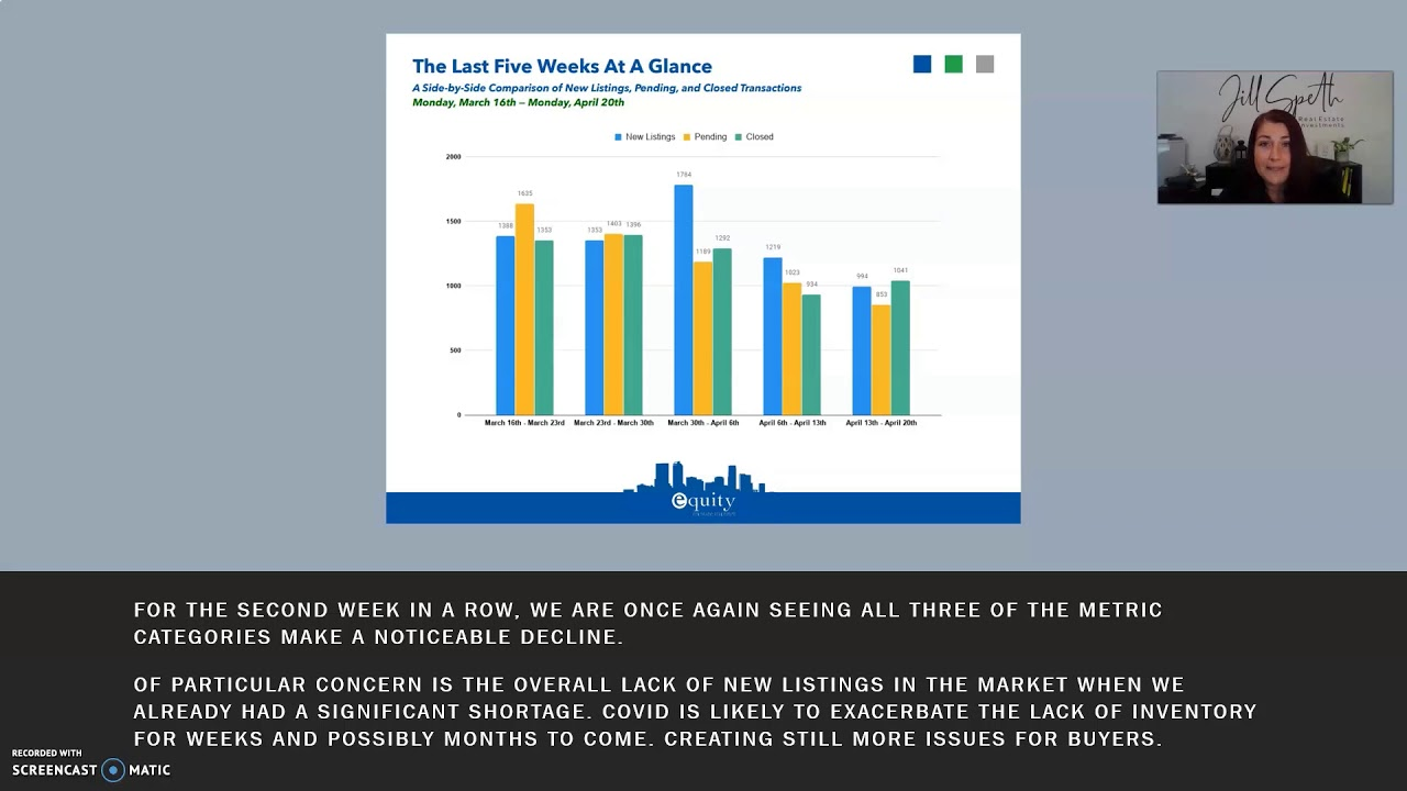 Covid 19 Denver real estate market update 4/13-4/20