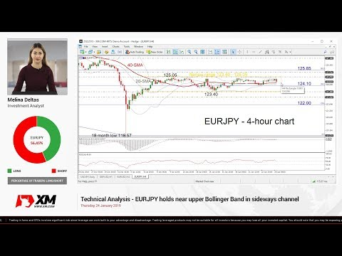 Technical Analysis: 24/01/19 - EURJPY holds near upper Bollinger Band in sideways channel