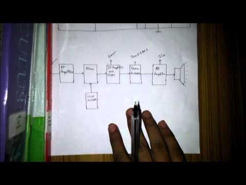 Basic componants of a FM radio receiver circuit