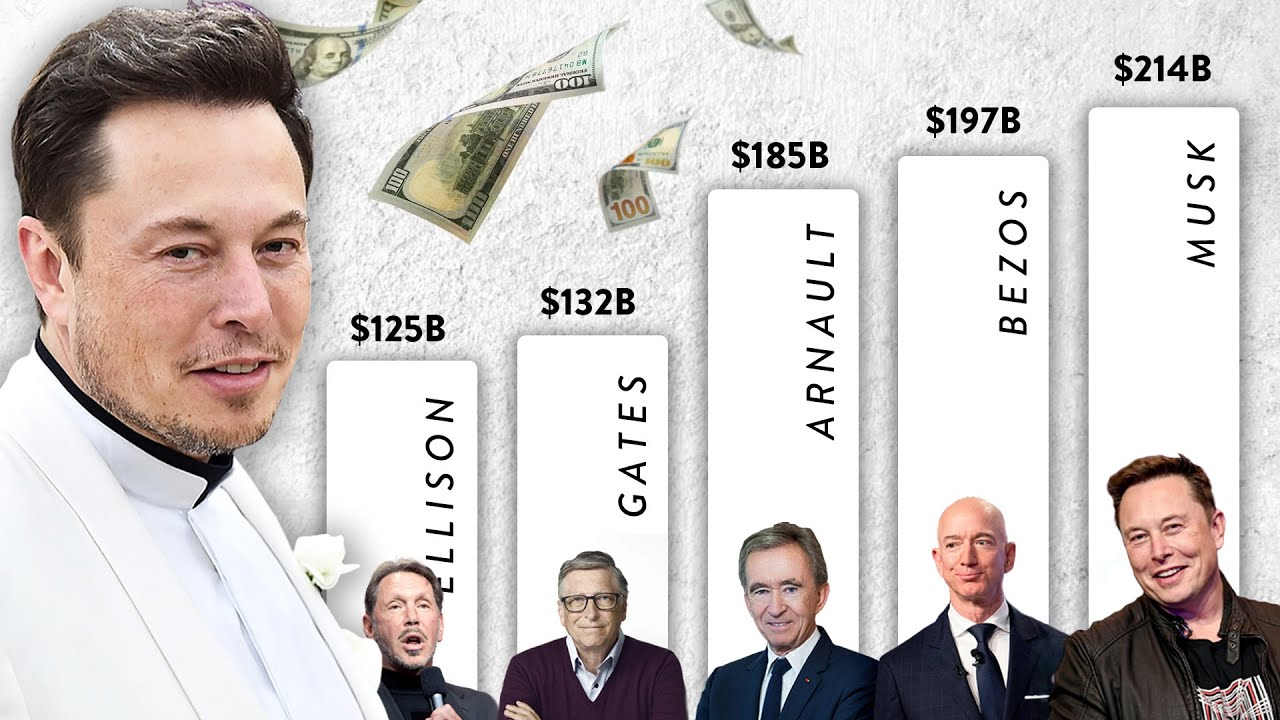 How The World's Richest Man Actually Has Very Little Cash...