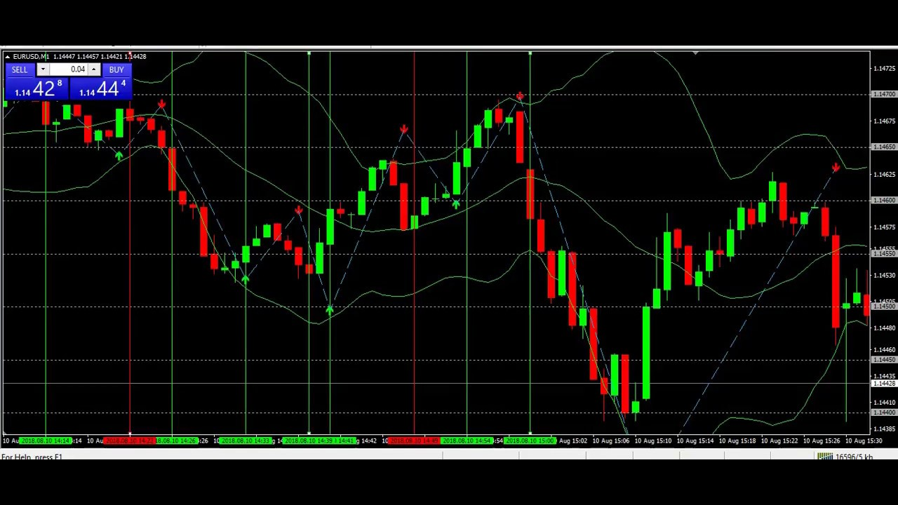 IQ option strategy | best indicator strategy 2018 work 99% - binary