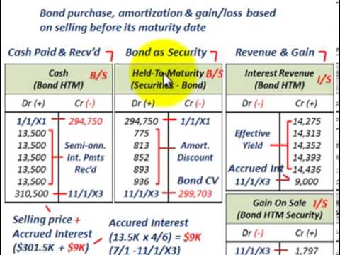 Held To Maturity Securities (Effective Interest Method, Calculating Yield Rate, Amortizing & J/E's)