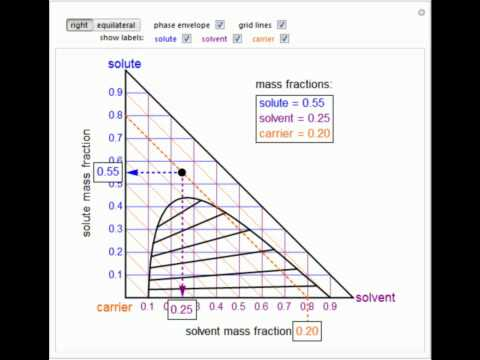 hqdefault right and equilateral triangle ternary phase diagrams youtube