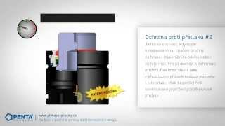 Ochranné a bezpečností prvky plynových pružin TECAPRES