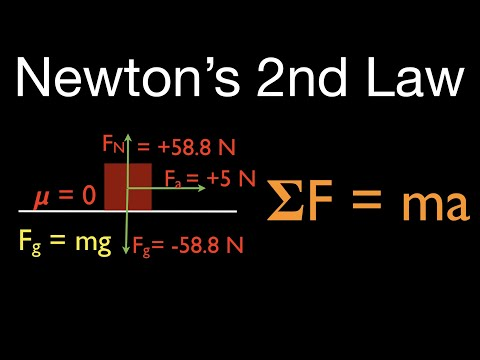 Newton's 2nd Law (1 of 21) Calculate Acceleration w/o Friction, Net Force Horizontal
