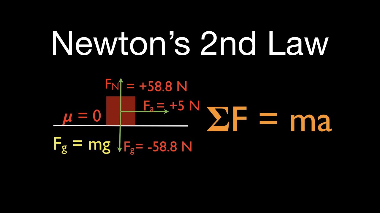 Newtons 2nd Law 1 Of 21 Calculate Acceleration W O Friction Net Types Forces Drawing Freebody Diagrams Determining The Force Horizontal Youtube