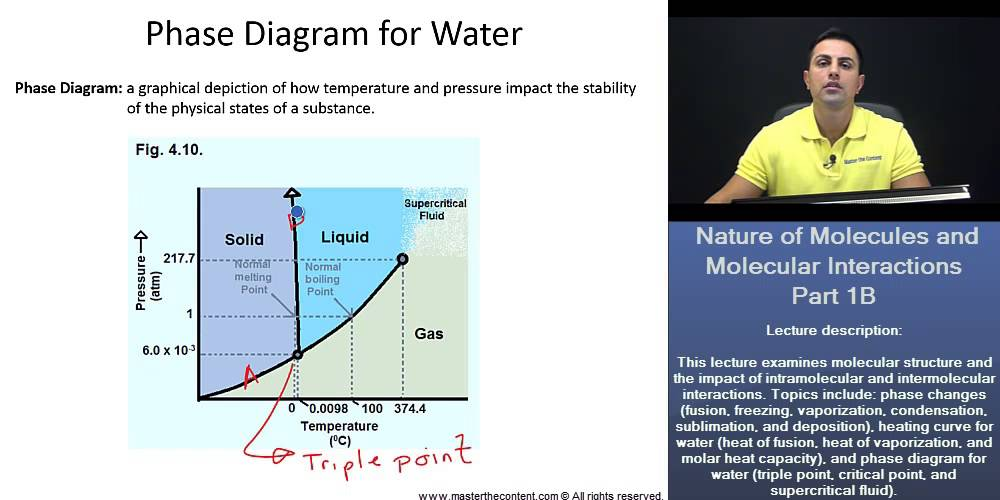 Pcat Phase Diagram For Water Triple Point Critical Point