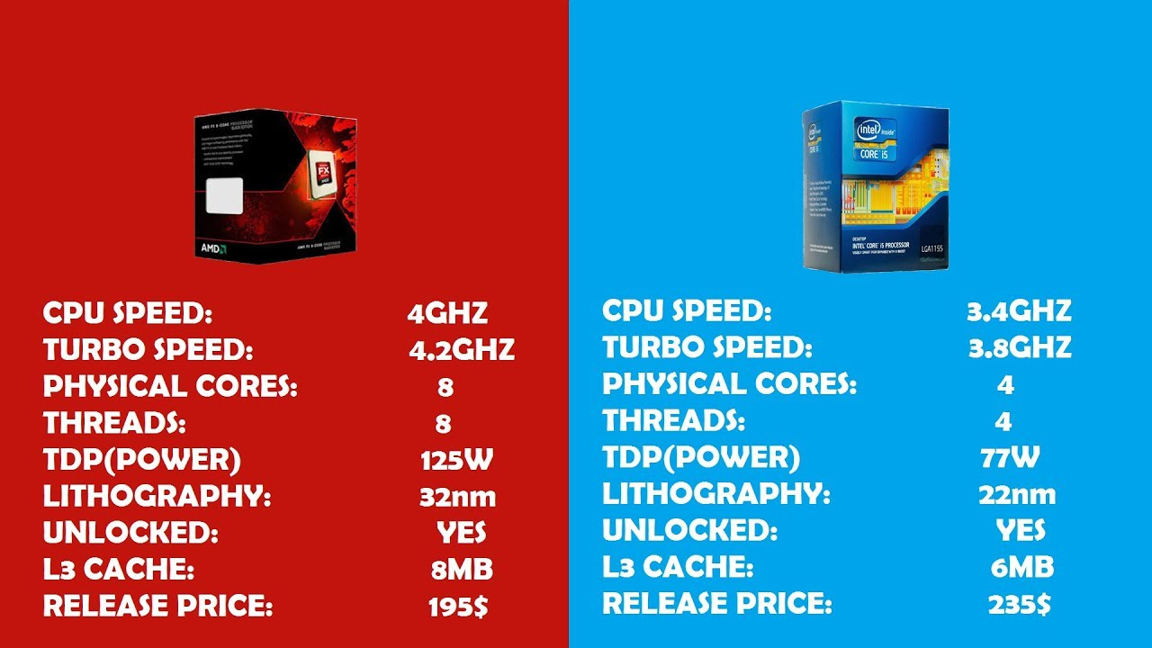 Intel Core I5 3570k Vs Amd Fx 8350 Are They Still Good In 2018 Tested In 6 Games Youtube