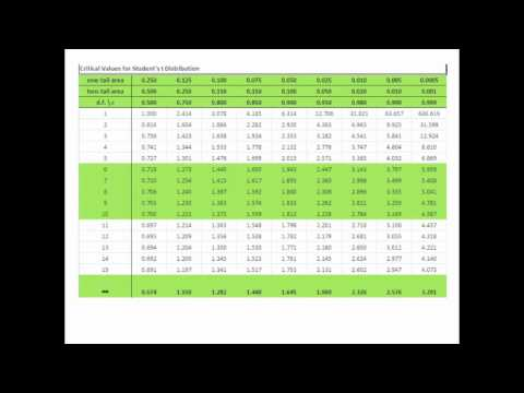 Statistics 4 confidence intervals 11 reading t for T table confidence interval