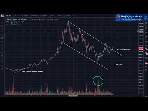 Bitcoin (BTC) Morning Update: Similarities to the September Correction & Recovery