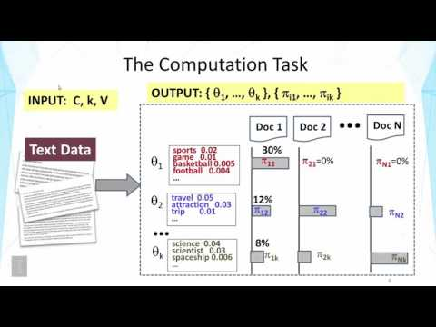 Topic Mining and Analysis  Probabilistic Topic Models