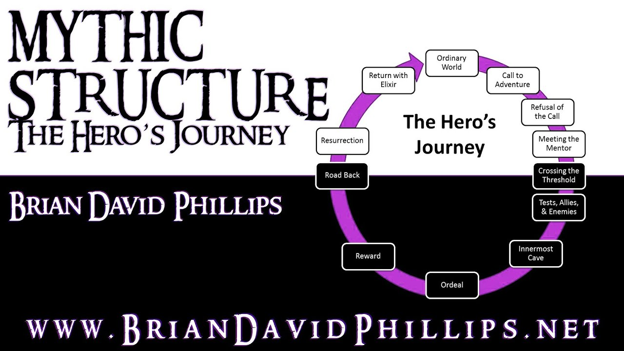 """the hero s journey mythic structure of The hero's journey: part one, the hero & the journey all stories consist of common structural elements found universally in myths, fairy tales, dreams, and movies they are known collectively as the hero's journey — christopher vogler, """"the writer's journey: mythic structure for writers."""
