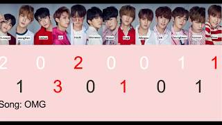 【Seventeen/세븐틴】 Who start the songs? all songs【Distribution】