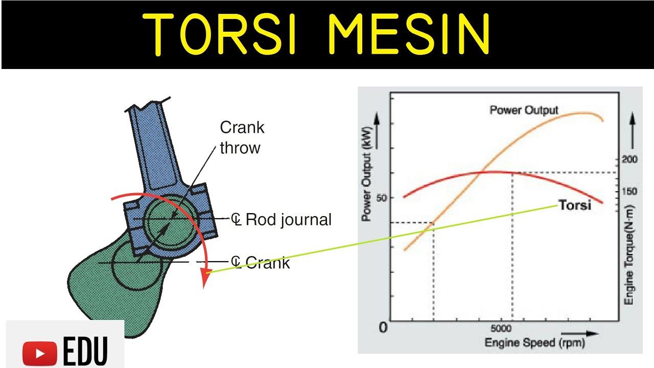 Penjelasan Diagram Ilustrasi Dan Grafik Torsi Motor  Mesin  Engine
