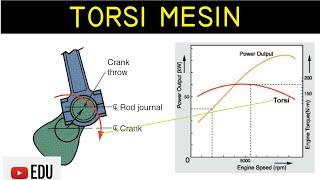 Penjelasan Diagram Ilustrasi dan Kurva Torsi Motor/Mesin (Engine)