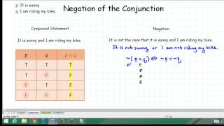 Negation of the Conjunction