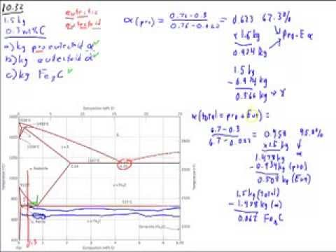 Iron carbon steel phase diagram w pro eutectoid step youtube ccuart Image collections