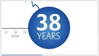 How Long Will Your Money Last In Retirement | Sequence of Returns Explained