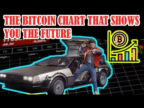 THE BITCOIN CHART YOU NEED TO SEE! THE BITCOIN CHART NOBODY IS WATCHING!