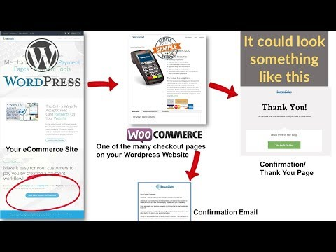 How Does Credit Card Processing Work Online - Websites, Payment Gateways, Checkout Pages