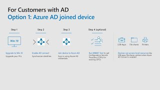Joining devices to Azure Active Directory in a hybrid world - THR2238