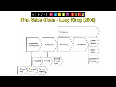 Introduction to Film Marketing