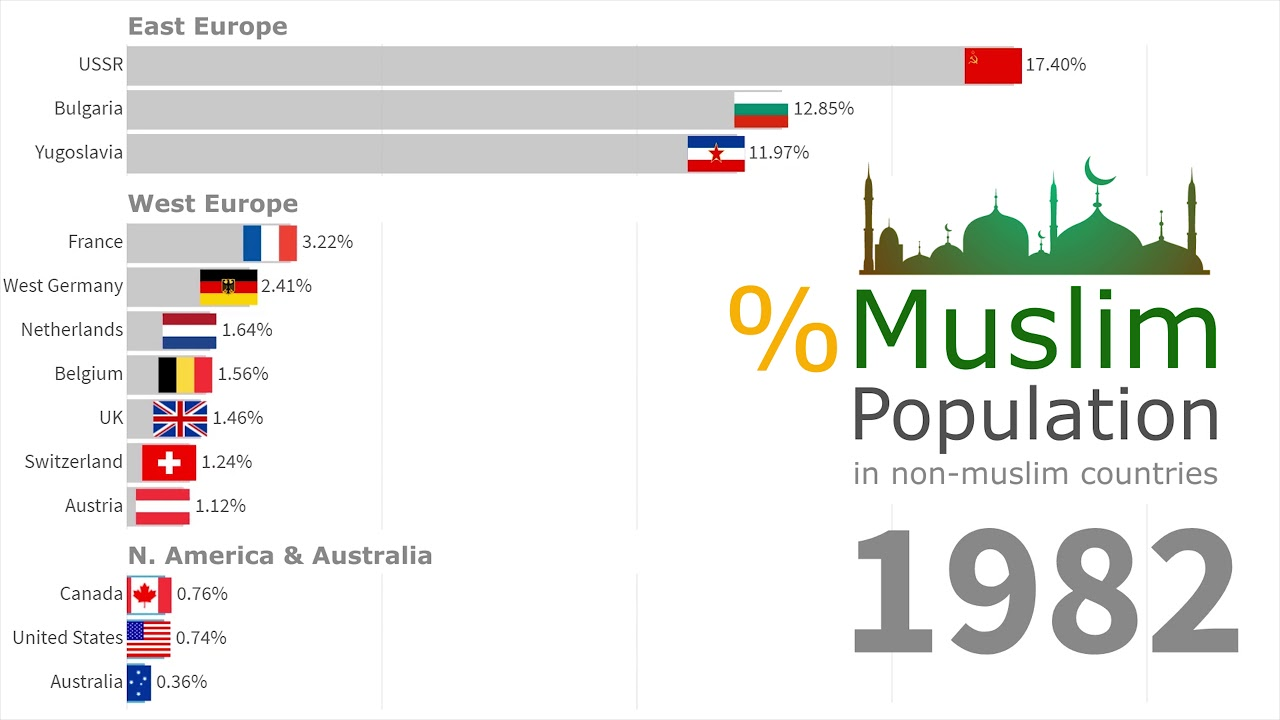 Growth of Muslim Population in Western Countries 1945 - 2019