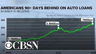 Millions of Americans are behind on their car payments