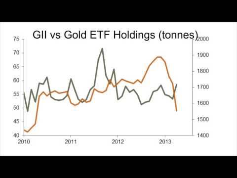 Investor Interest in Physical Gold Bullion Surges says BullionVault Gold Investor Index