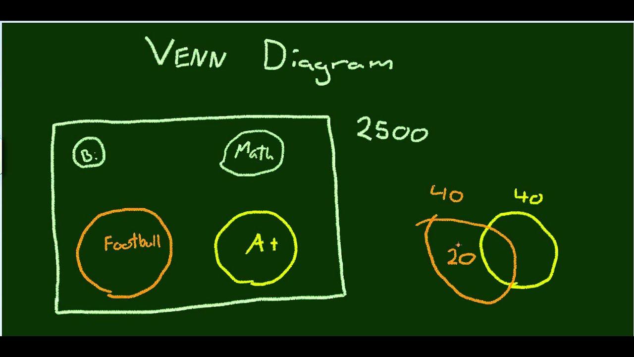 Venn Diagram Explained