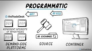 How the programmatic auction works