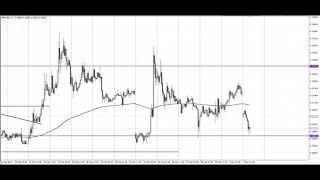 Обзор криптовалютного рынка на 04.03.2019 Прогноз BITCOIN RIPPLE ETHEREUM LITECOIN
