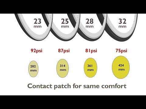 Cycling Myths: Wide tyres roll faster because of a fat contact patch shape REALLY?