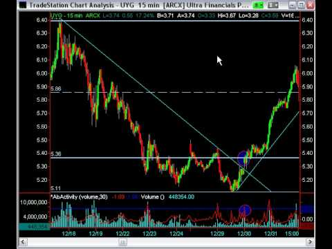 Swing trading setups and entry forex