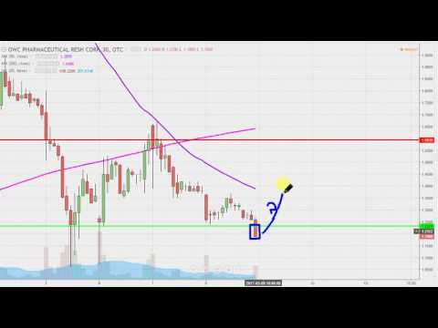 OWC Pharmaceutical Research Corp - OWCP Stock Chart Technical Analysis for 03-08-17