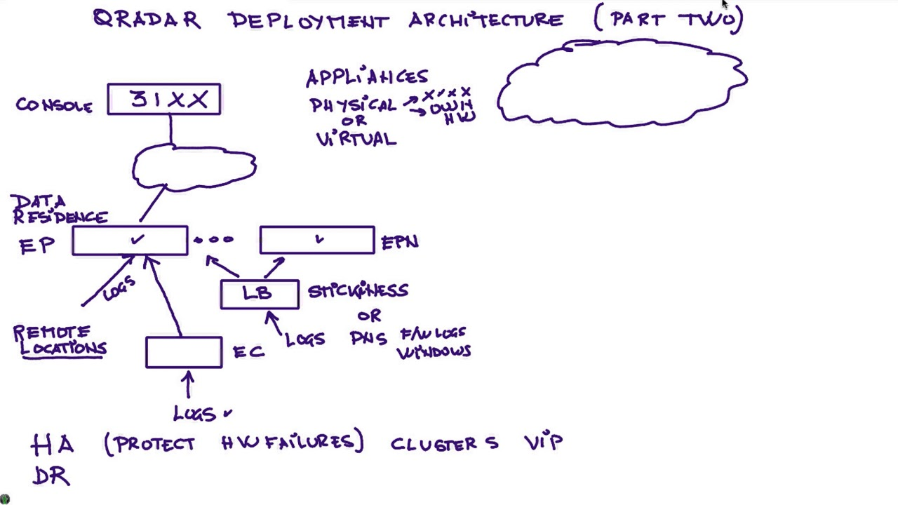 Qradar Deployment Architecture Part Two Youtube