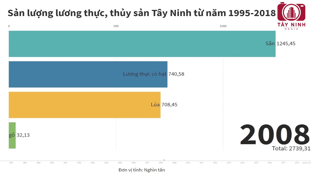 Sản lượng lương thực tỉnh Tây Ninh từ năm 1995-2018 | Tây Ninh Media