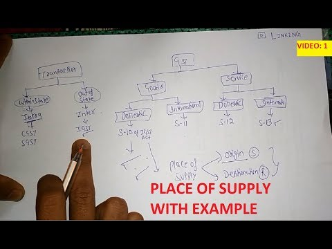 PLACE OF SUPPLY IN GST FOR DOMESTIC GOODS TRANSACTION || SECTION 10 OF IGST|| INTRA/INTER || V1