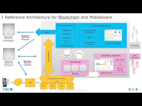 Blockchain - The Next Big Thing for Middleware
