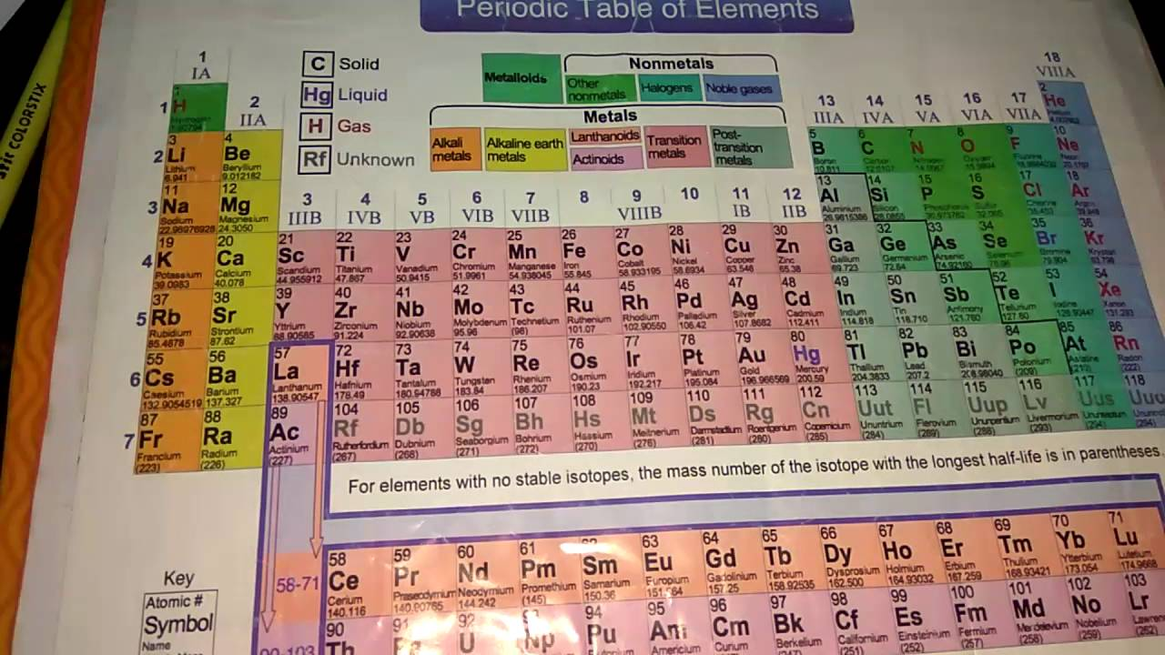 Funniest way to remember periodic table youtube gamestrikefo Images