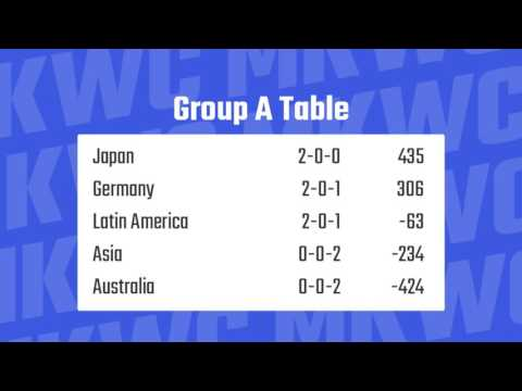 MKWC 2016 - Group A | Latin America vs Australia
