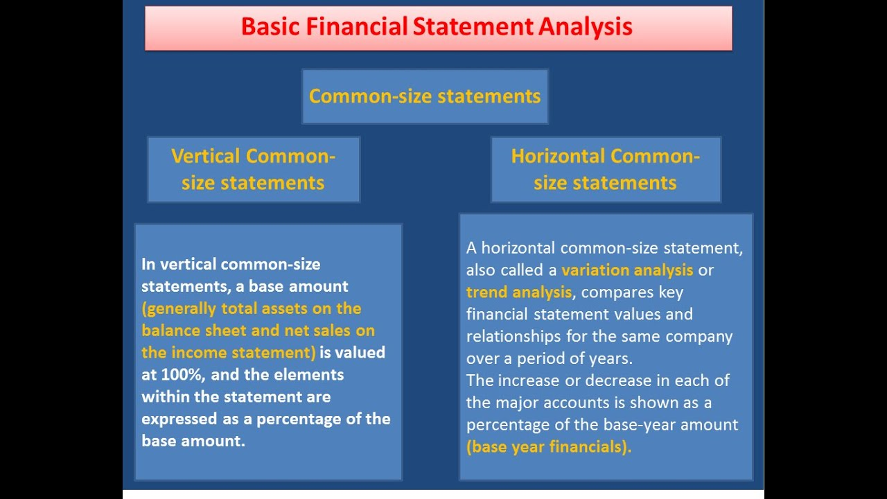 Basic Financial Statement Analysis  Youtube