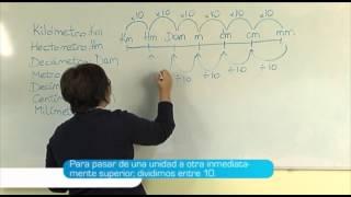 El sistema métrico decimal. Teoría